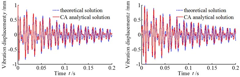 Comparison between theoretical solution and CA analytical solution