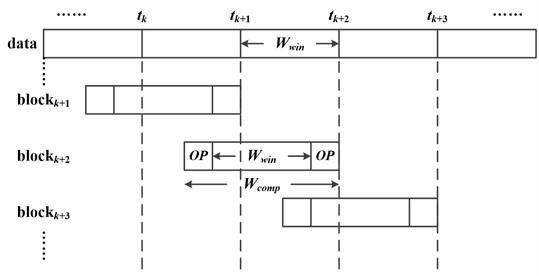 The diagram of FEMD method