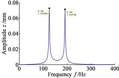 Amplitude spectrum of vibration displacement signal