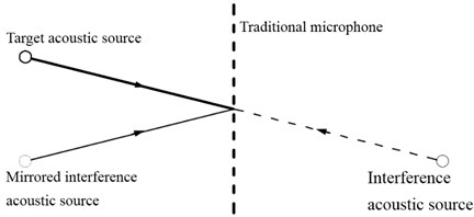 Propagation paths schematic of traditional microphone array