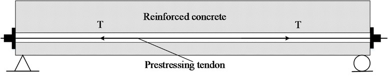 A simplified analysis on the dynamic of the pre-stress concrete simply supported beam