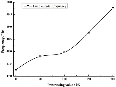 Curve of relationship between pre-stress and fundamental frequency
