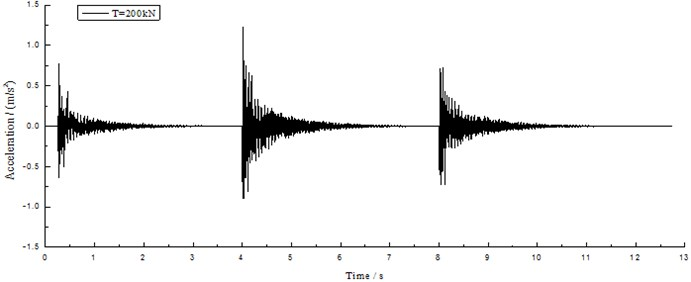 Time history curve of midspan acceleration