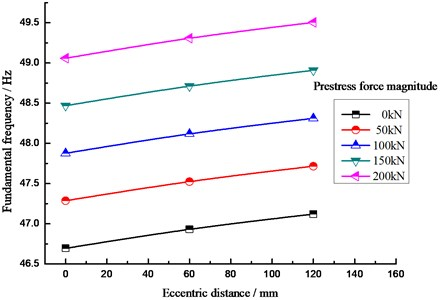 Relationship between the fundamental frequency of the beam,  prestress value and eccentric distance