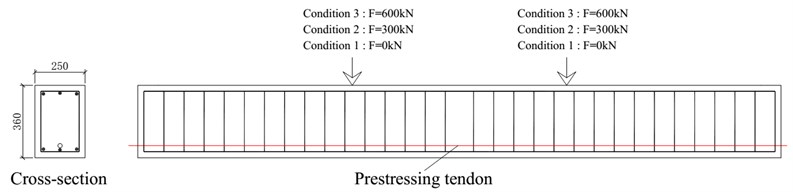 Loading conditions of counterweight loads