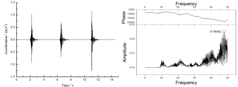 Time history curve of mid-span acceleration under different pre-stress values