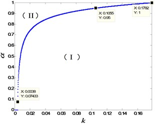 The bifurcation diagram and the phase diagram of limit cycle: a) the bifurcation diagram with respect to parameters k and α; b) the phase diagram for the parameters k=0.15 and α=0.995
