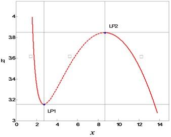 Bifurcation diagram of FS