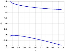 The eigenvalues of FS in Fig. 7