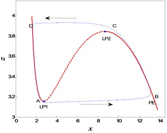 Overlapping of phase diagram of the fractional-order system  with bifurcation diagram of FS for α=0.95