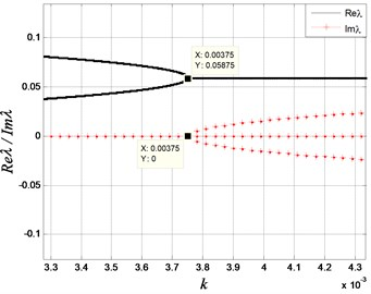 The stability of the integer-order system: a) The real and imaginary parts  of the eigenvalues of Eq.(2) for α=1; b) The enlarge figure near k=3.75×10-3