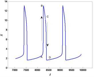 The periodic slow-fast oscillation for α=0.95