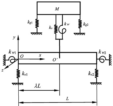 The dynamic model of the screw feeding system lateral vibration