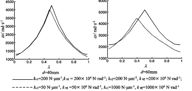 The vibration frequency of the feeding system as a function of the bearings stiffness