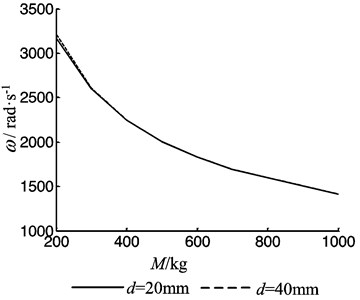 The vibration frequency of the feeding system as function of the worktable mass
