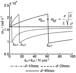 The vibration frequency of the rod as  function of the both bearing stiffness
