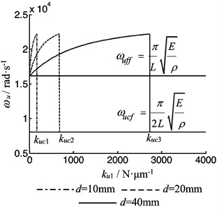 The vibration frequency of the rod as function of the bearing stiffness when ku2=0
