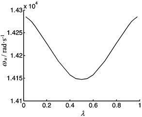 The vibration frequency of the feeding system as a function  of position coefficient of the worktable under clamed-clamed supported