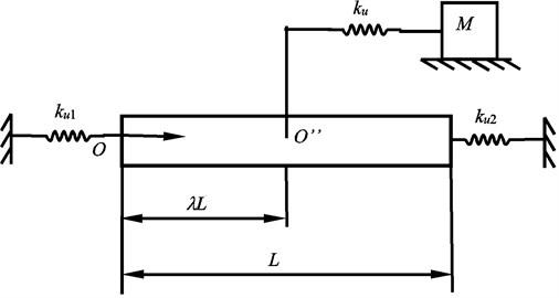 The dynamic model of the screw feeding system longitudinal vibration