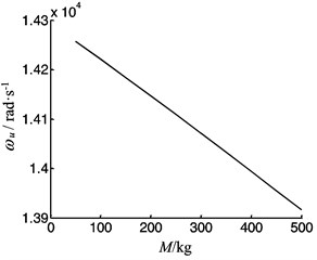 The vibration frequency as function of the worktable mass
