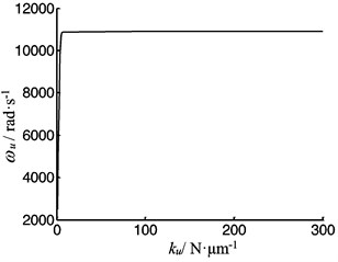 The vibration frequency as function of the contact stiffness between the screw and the worktable