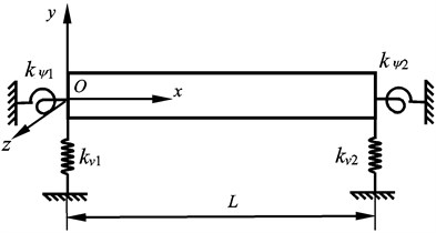 The supporting model of the beam lateral vibration