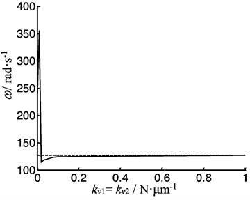 The first order lateral frequency of the beam as function of the radial stiffness of the both bearing