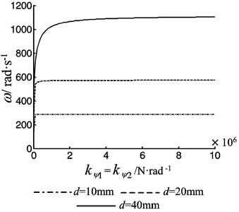 The first order frequency of the beam as a function of the rotational stiffness of the both bearing