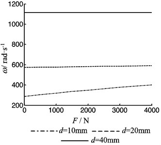 The first order frequency of the beam as function of the pretention force