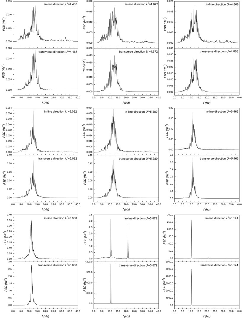 Power spectral density functions of cylinder vibrations under increasing flow velocity