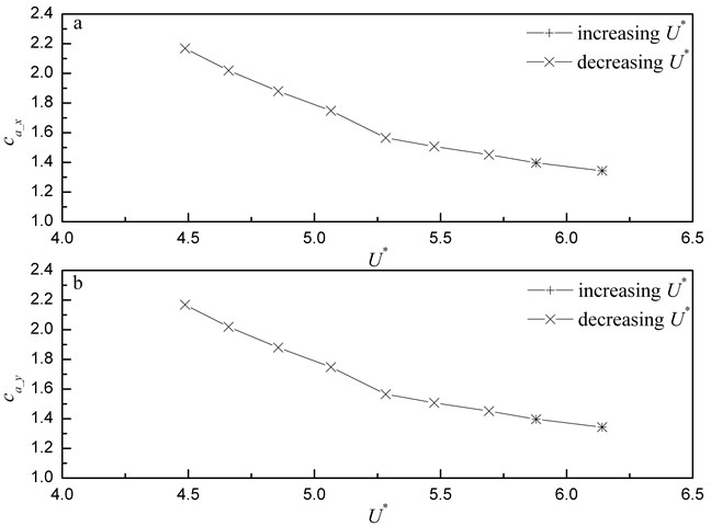 Added mass coefficients versus flow velocity: a) in-line direction; b) transverse direction.