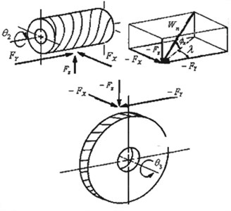 Modeling the contact force  in the wheel and worm [9]