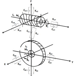 Modeling with eight degrees of freedom