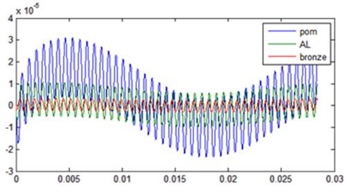 Time representation Transmission error (Steel-POM) (Steel-AL) et (Steel-Bronze)