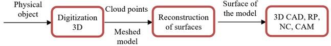 General diagram of reverse engineering [18]