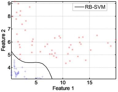 SVM classification (class C2)