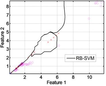 SVM classification (class C3)