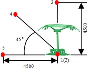 Observation points of pantographs