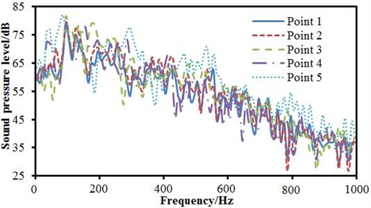 Comparisons of sound pressure levels for observation points