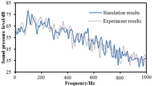 Comparisons of aerodynamic noises between simulation and experiment for pantographs