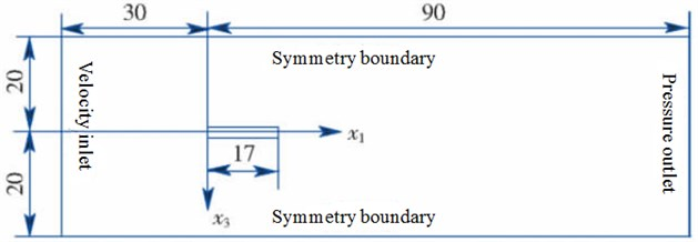 Computational domain and boundary conditions