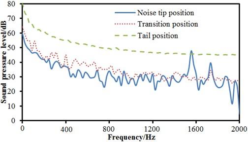Comparisons of SPLs at different observation points