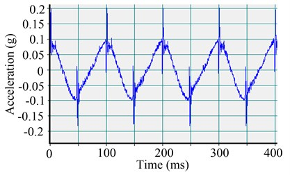 Effect of friction on the acceleration waveform of the servo-hydraulic cylinder