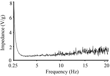 System impedance  of the PID control