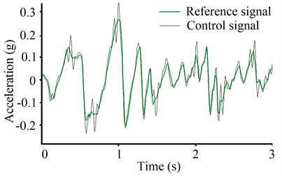 Shaking waveforms  of the PID control