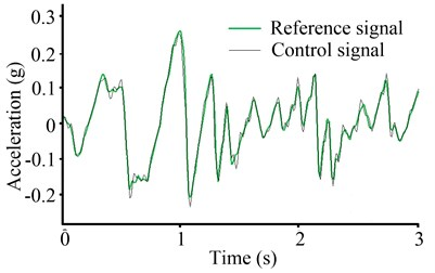 Shaking waveforms  of the backstepping integral control