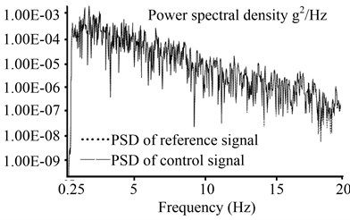 System power spectral density of the backstepping integral control
