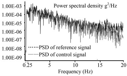 System power spectral density of the PID control