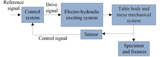 Block diagram of the shaking test system