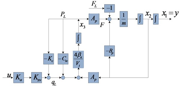 Block diagram of the system state variables
